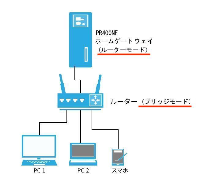 最初に設定したネットワーク構成図