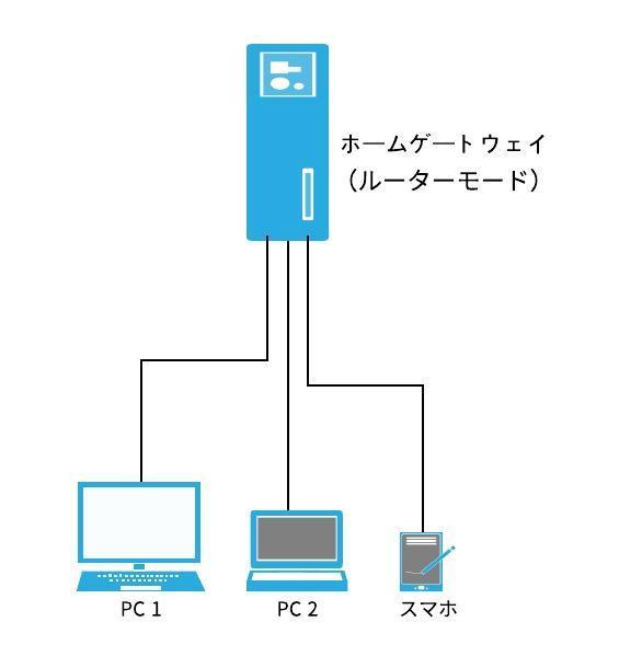 変更前のネットワーク構成図